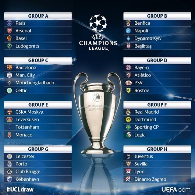 Ligue des Champions 2016/2017 - Groupes