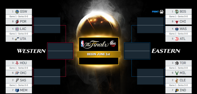 Brackets Playoffs NBA 2017